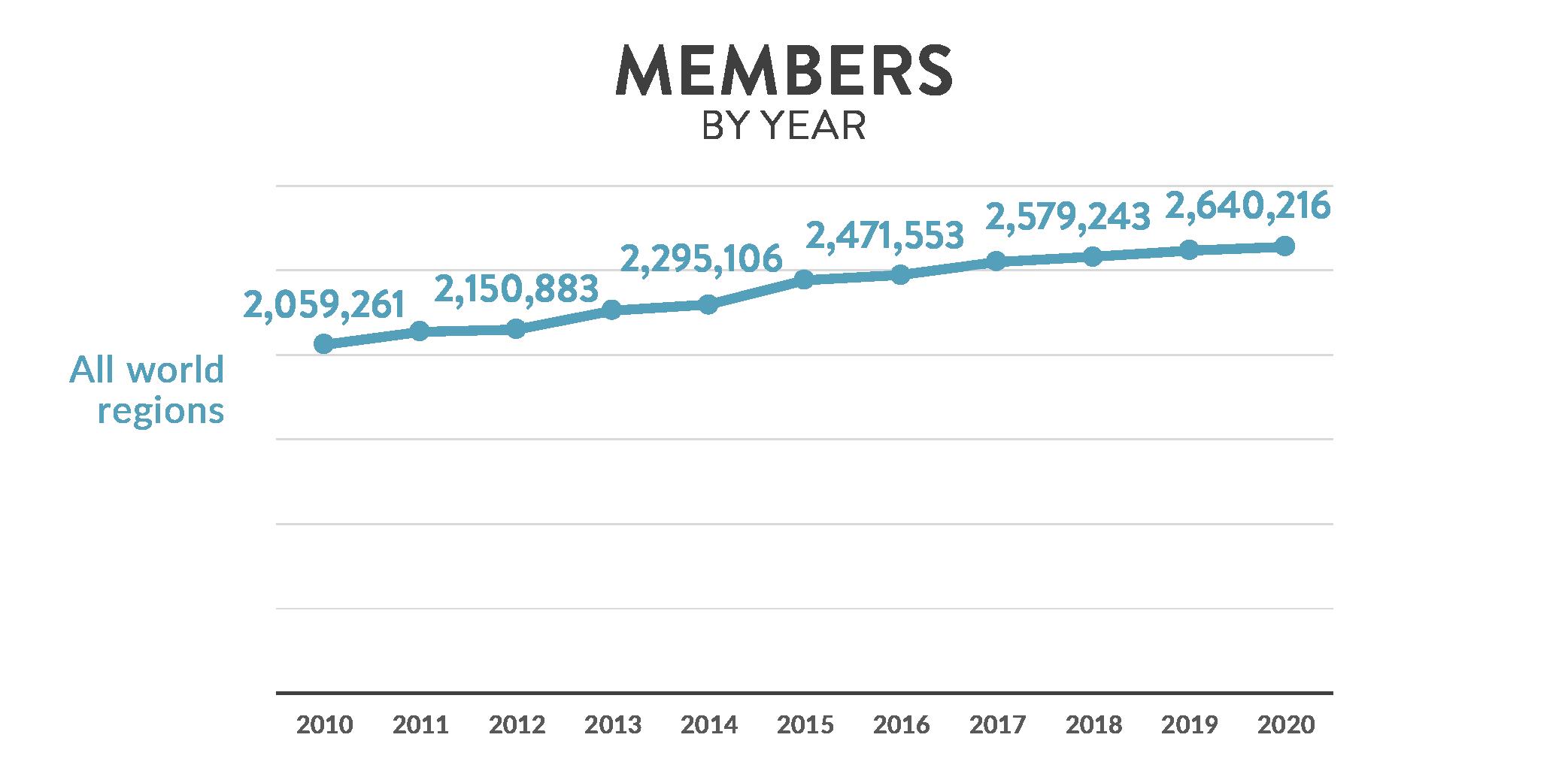 Impact Stats Members
